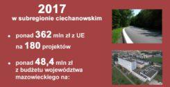 Podsumowanie inwestycji z 2017 r. w subregionie ciechanowskim!
